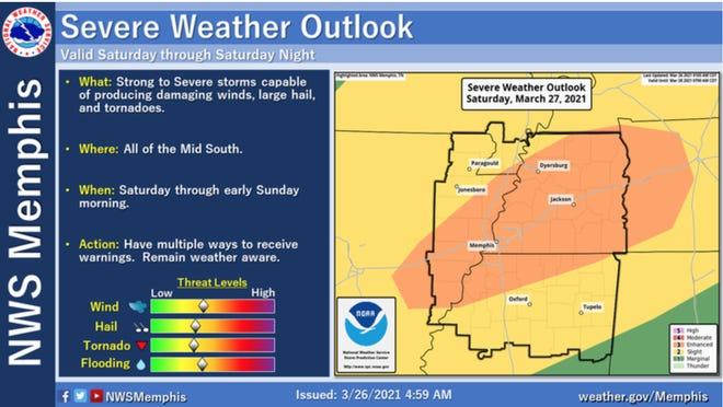 The National Weather Service Memphis office has said there is a moderate risk of severe weather in the Mid-South Saturday.