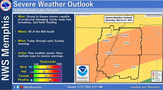 The National Weather Service says strong to severe thunderstorms are possible across the Mid-South on Saturday.