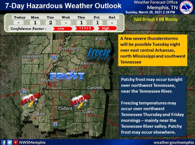 The Memphis area may see more rain and storms this week.