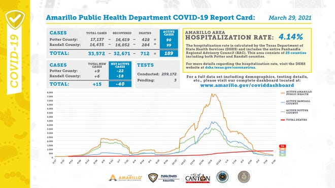 Monday's COVID-19 report card, released every weekday by the city of Amarillo's public health department.