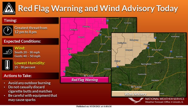 Peoria and counties west of the Illinois River are under a red flag warning from noon to 8 p.m. Monday.