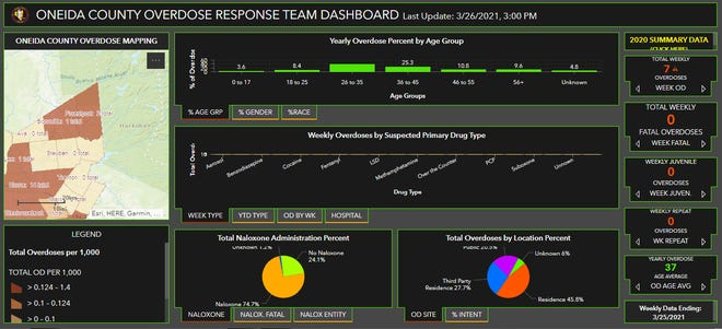 This screenshot shows the Oneida County Overdose Response Team dashboard of data on drug overdoses in the county on March 29, 2021. The county will now release the latest data on spikes in overdoses and overdose deaths via text message to county residents who sign up for the service.