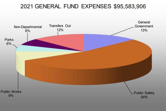 This breakdown was used in the city's budget document to illustrate where the city's funds are being spent.