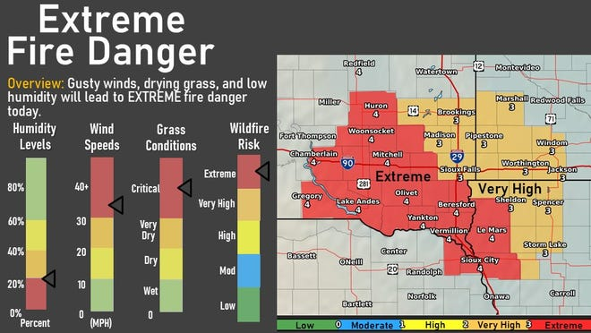 Areas of southeast South Dakota are in very high to extreme risk of fire danger on Tuesday