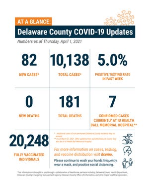 Delaware County weekly COVID-19 update, April 1