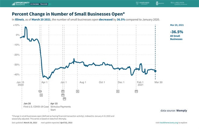 A new data tracker created by a team at a Harvard University nonprofit shows how the pandemic has impacted small business closures and revenues, among other economic indicators. In Illinois, the percentage of open small businesses fell by 36.5 percent from January 2020 to March 2021.