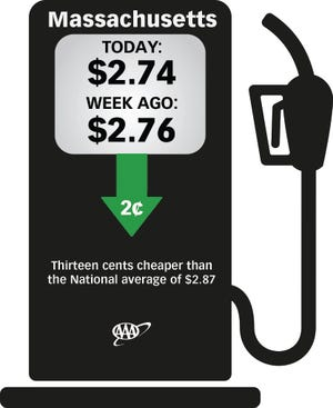 The average price for a gallon of regular unleaded gas sold in Massachusetts is $2.74.