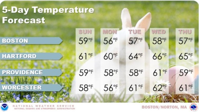 The National Weather Service says it will feel like spring this week with high temperatures in the upper 50s and low 60s.