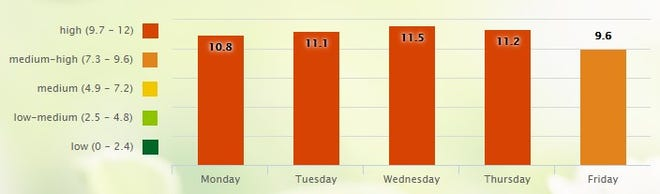 With warm, dry conditions in the region, pollen is reaching a seasonal high. Here's the outlook from pollen.com.