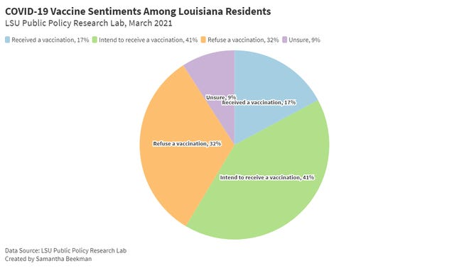 A third of Louisiana adults said that they would refuse a vaccine against COVID-19, according to new data from the LSU Public Policy Research Lab