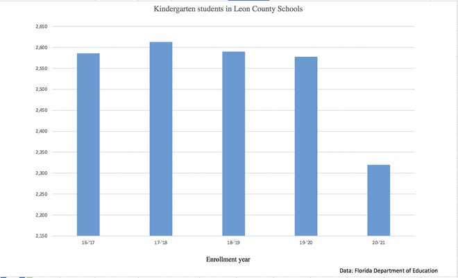Kindergarten enrollment dropped by 240 students in Leon County Schools in the 2020-2021 school year because of the COVID-19 pandemic.