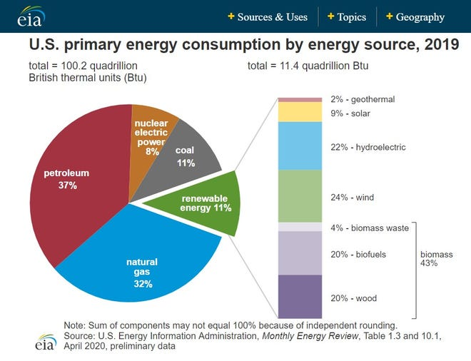 A graphic showing U.S. energy consumption in 2019.