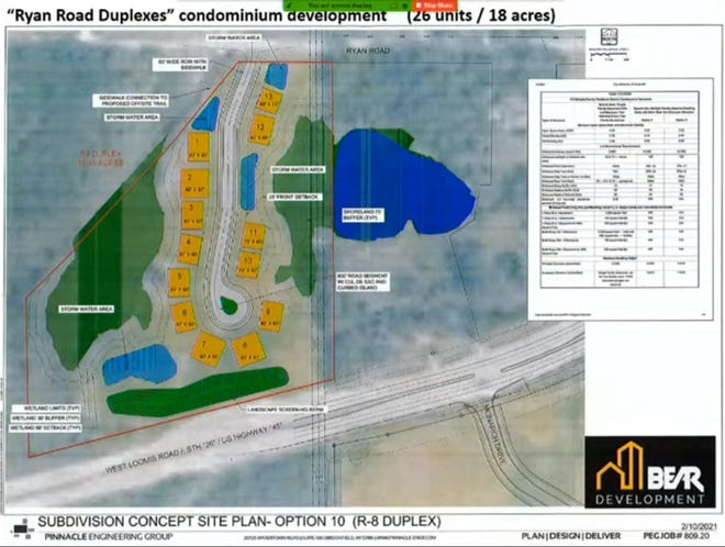 Bear Development presented a concept plan for Ryan Road Duplexes, a condominium development with 26 units in 13 two-family attached dwellings at 12000 and 12204 W. Loomis Rd., to Franklin's common council on April 5.