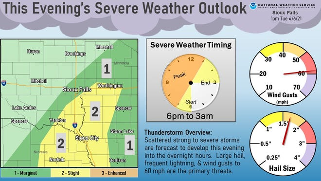 Tuesday's Weather Outlook
