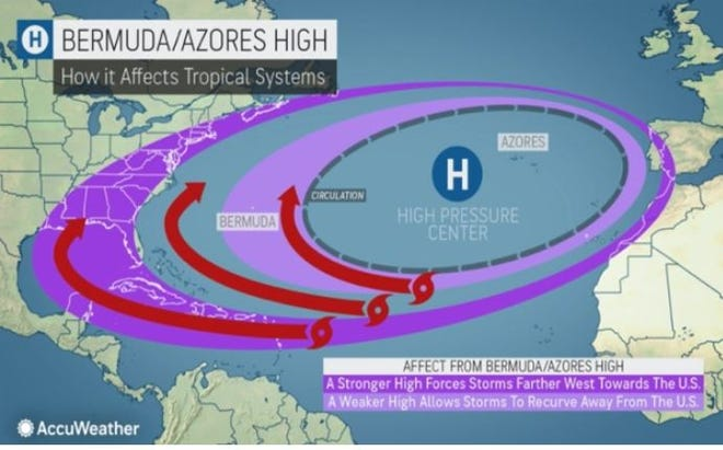 The Bermuda High is a key player in steering hurricanes. A stronger high that creeps into the Gulf of Mexico can push storms through the Caribbean and into the Gulf. A weaker, rounder high, can lead to more recurving storms. Courtesy AccuWeather