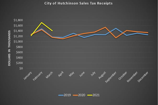 City of Hutchinson Sales Tax Receipts