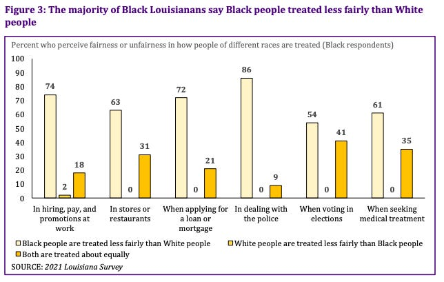 Eighty-six percent of Black people in the state say police treat Blacks less fairly, while only 42% of white respondents agreed.