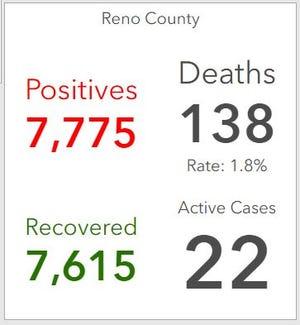 Reno County COVID data