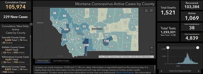 Montana reported 229 new COVID-19 cases on Friday bringing the state to 105,974 cumulative reports, 1,069 of which remain active.