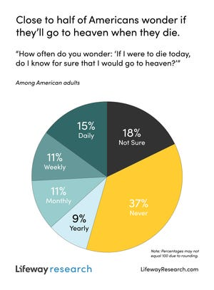 A Lifeway Research survey found 37% of Americans never wonder if they will go to heaven when they die.