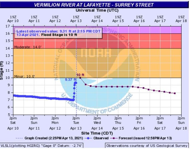 A flash flood warning has been issued for the Vermilion River at Surrey Street where minor flooding is expected on April 13, 2021.