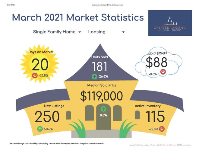 See below for the Greater Lansing Association of REALTORS® analysis of latest local statistics.