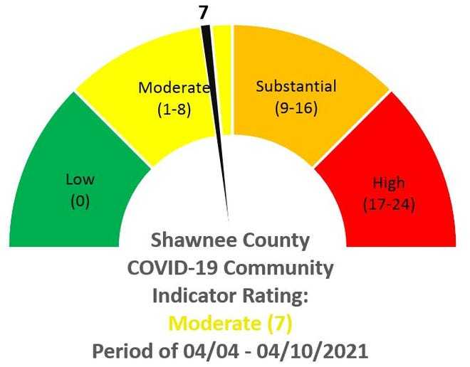 Shawnee County reported more COVID-19 cases than the previous indicator, but the score remains in the moderate phase of the report.