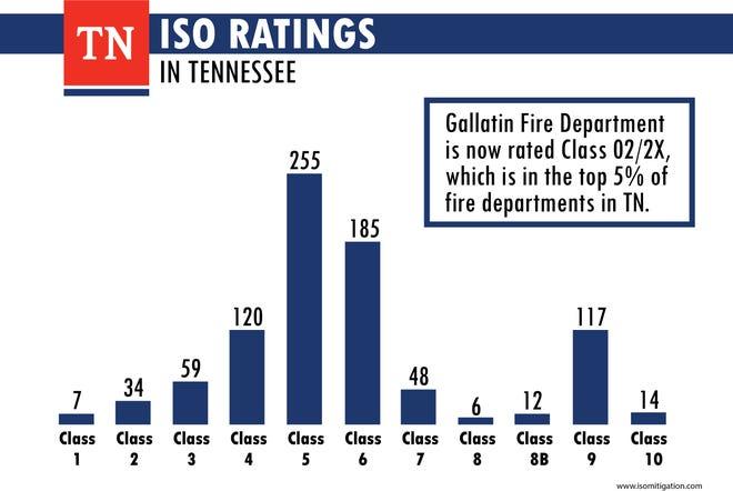 Gallatin baru-baru ini mendapat peringkat 5% teratas dalam proteksi kebakaran di seluruh negara bagian dengan peringkat ISO Kelas 2 / 2X yang berlaku efektif 1 Juli 2021.