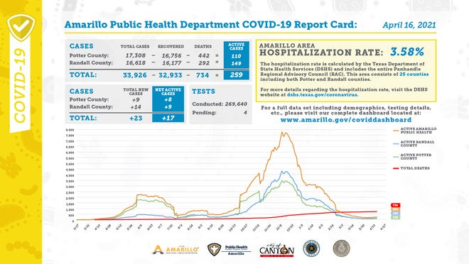 Friday's COVID-19 report card, released every weekday by the city of Amarillo's public health department.