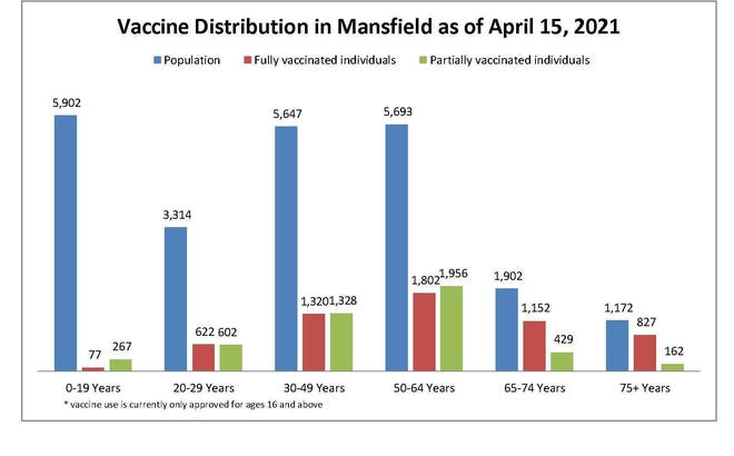 A look at how many Mansfield residents have been fully vaccinated as of April 15.