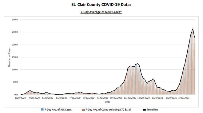 St. Clair County officials said they hoped the region's third and biggest COVID-19 surge at plateaued, as recent data suggests.