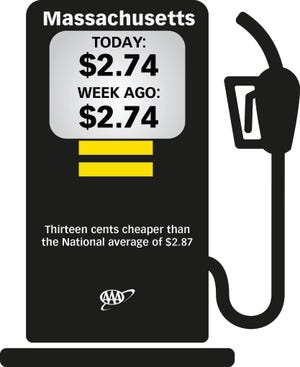 The average price for a gallon of regular unleaded gas sold in Massachusetts was $2.74 for a second straight week.