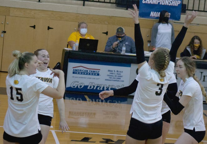 The Ottawa University volleyball celebrates winning its fourth straight NAIA National Tournament opening round match Saturday in Wilson Field House. Ottawa topped William Woods, 3-1. Ottawa's national site pool consists of No. 3 Westmont, California, and No. 14 Grand View, Iowa.