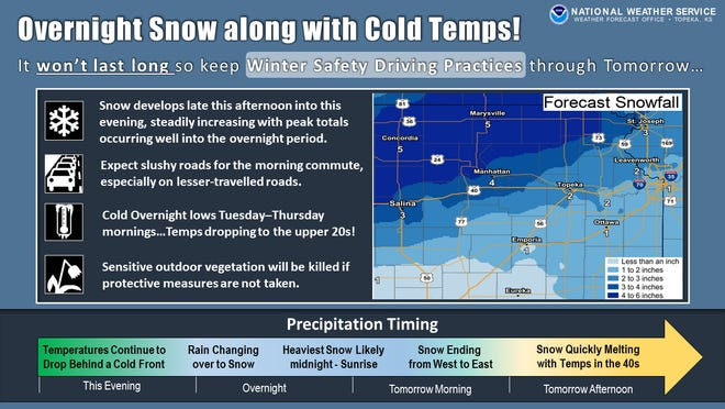 Snow in April is part of the forecast outlined in this graphic the National Weather Service's Topeka office posted Monday on its Facebook site.