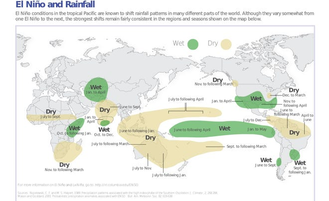 This graphic explains the correlation between the El Nino weather pattern and the amount of rainfall it can produce.