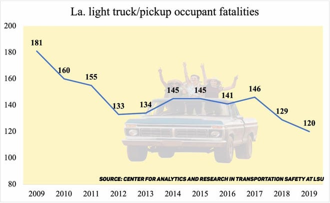 Louisiana Highway Safety Commission is addressing pickup fatalities through a seat belt enforcement campaign.