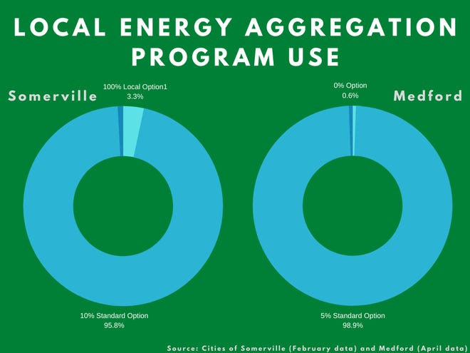 As the graphic demonstrates, the vast majority of Somerville and Medford residents choose the standard energy option, which includes 10% or 5% renewable energy. Far fewer choose 100% and 0% renewable energy to power their homes.