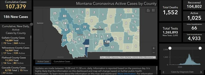 Montana reported 186 new COVID-19 cases on Tuesday, bringing the state to 107,379 cumulative reports, 1,025 of which remain active.