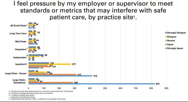 A survey for the Ohio Pharmacists Association shows a large majority of pharmacists working at large chain drug stores agree that  pressure to meet company metrics from their employer or supervisor interfered with safe patient care.