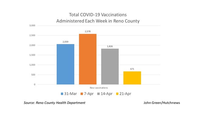 This graphic shows the number of COVID-19 vaccinations administered in Reno County, as reported by the health department each week since March 31.