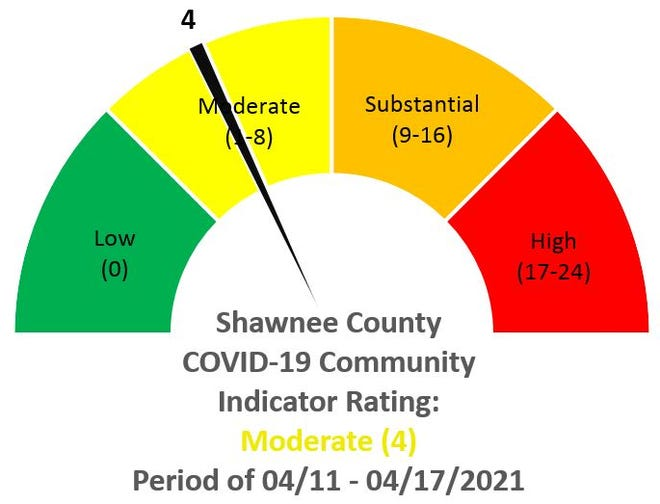 Shawnee County reported 120 COVID-19 cases between April 11-April 17.