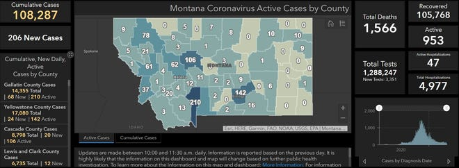 Montana added 206 new COVID-19 cases on Tuesday bringing the state to 108,287 cumulative cases, 953 of which remain active.