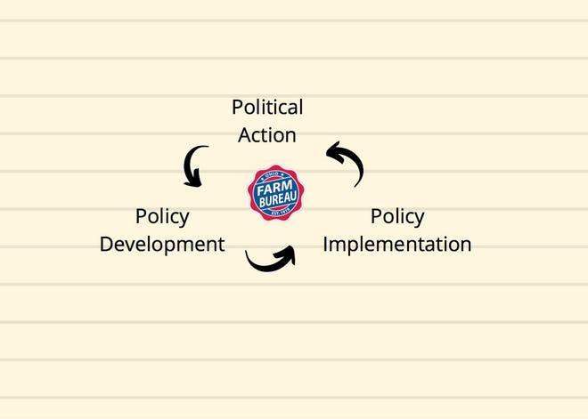 Farm Bureau policy development