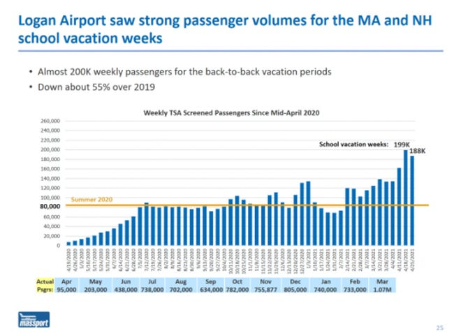 """Massport Aviation Director Ed Freni told the agency's board Thursday that the recent back-to-back Massachusetts and New Hampshire school vacation weeks should make April """"a much stronger month"""" for Logan International Airport. [Massport]"""