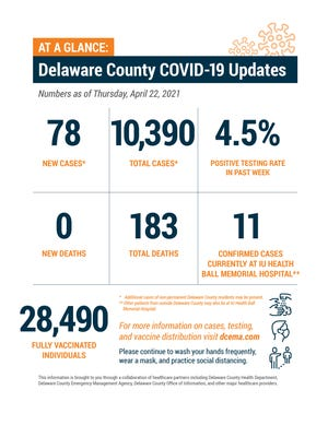 Delaware County weekly COVID-19 update, April 29