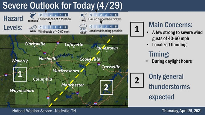 Storms may bring gusty winds and heavy rain to parts of Middle Tennessee on Thursday, the NWS said.