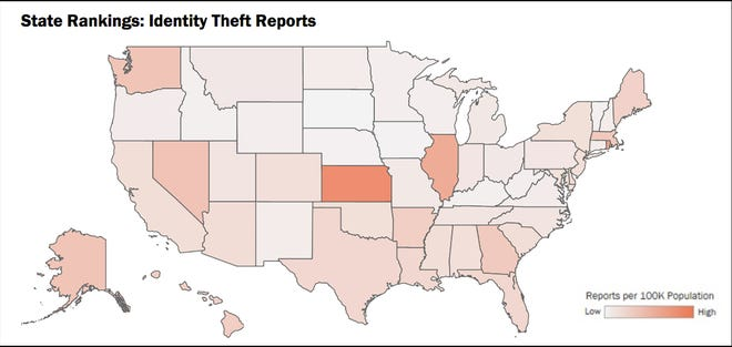 This map from the FTC's Consumer Sentinel Network Data Book 2020 shows Kansas leading the United States in identity theft reports per capita last year. So far in 2021, Kansas is behind only Rhode Island in terms of identity theft reports per capita.