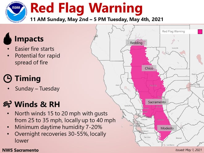 The National Weather Service issued a red flag warning for part of Shasta County from Sunday to Tuesday. The announcement came Sunday, May 2, 2021.