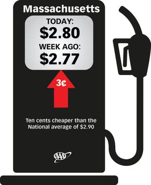 The average price for a gallon of regular unleaded gas sold in Massachusetts is $2.80, up 3 cents from a week ago.