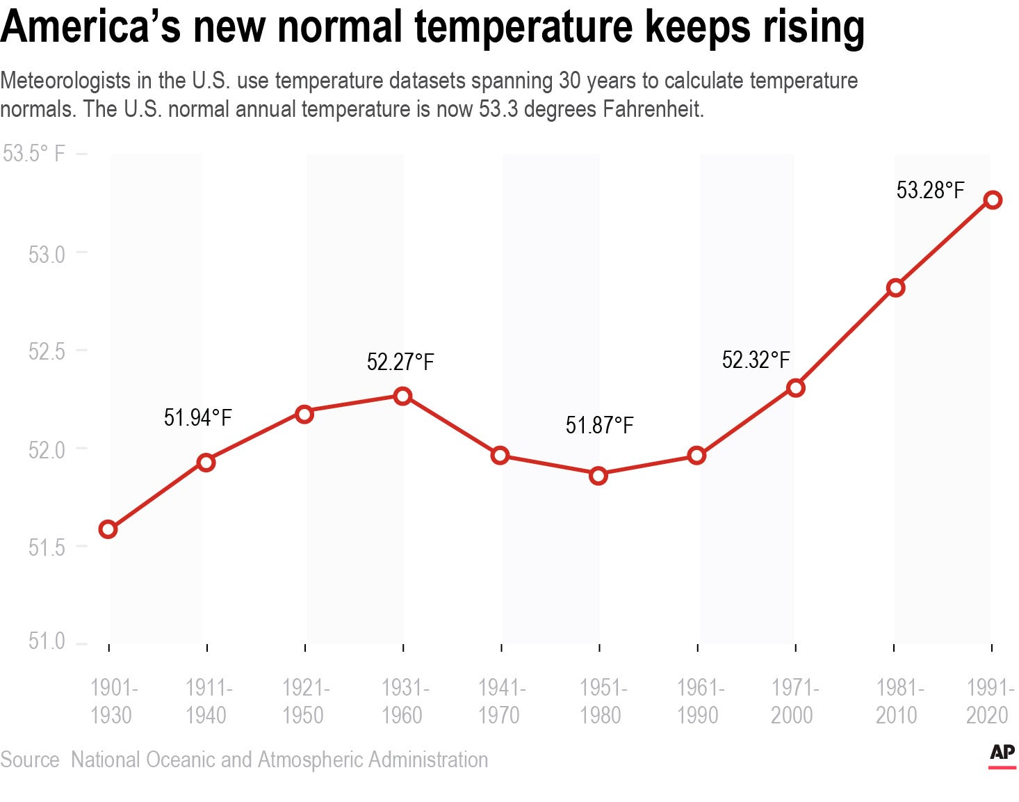 America's new normal: A degree hotter than two decades ago 2